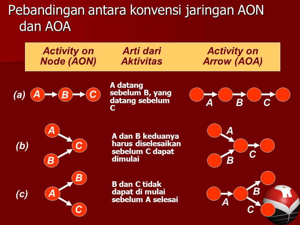 Pebandingan antara konvensi jaringan AON dan AOA