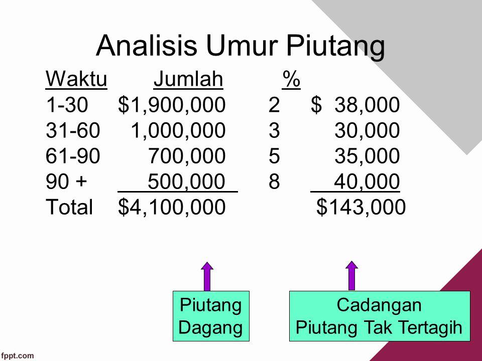 Analisis Umur Piutang Waktu Jumlah % 1-30 $1,900,000 2 $ 38,000