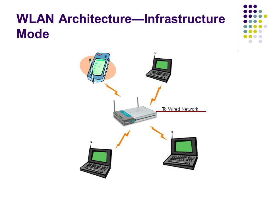 WLAN Architecture—Infrastructure Mode