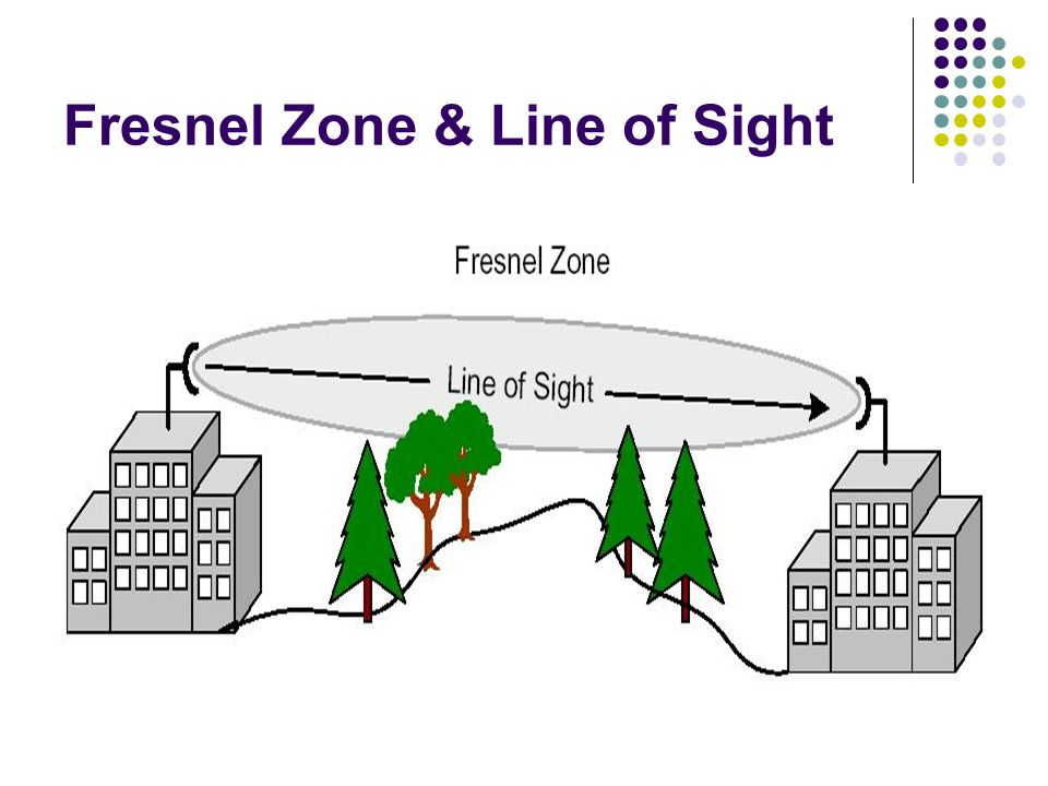 Fresnel Zone & Line of Sight