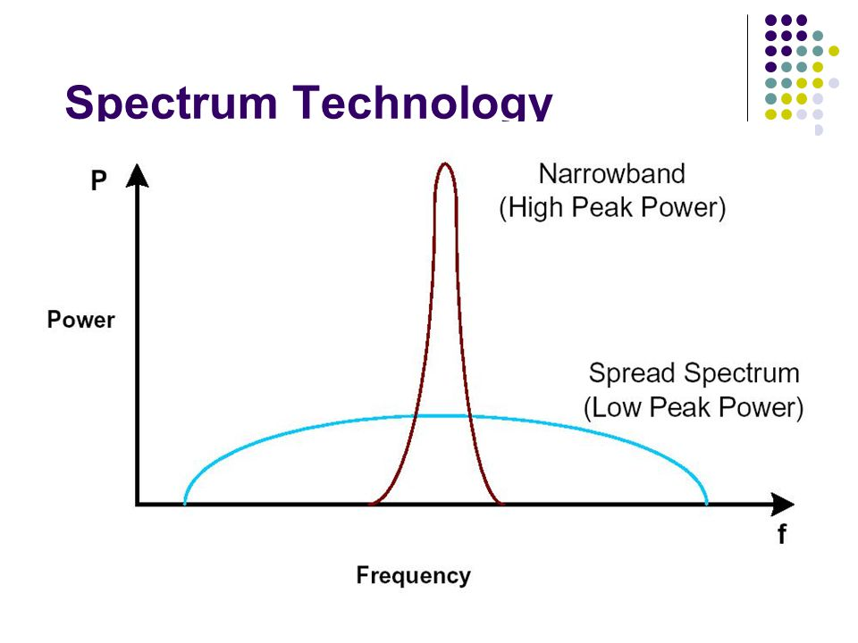 Spectrum Technology