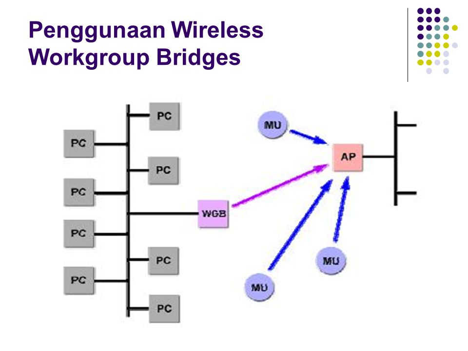Penggunaan Wireless Workgroup Bridges