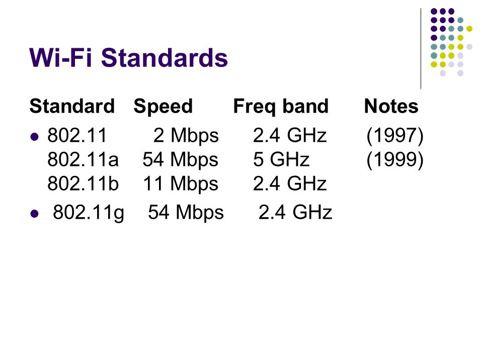 Wi-Fi Standards Standard Speed Freq band Notes