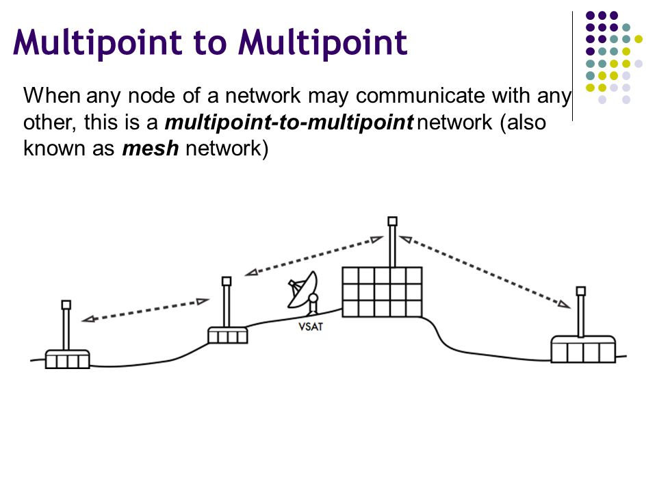 Multipoint to Multipoint