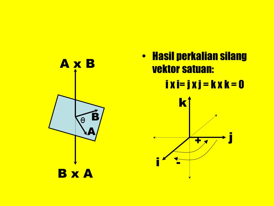 A x B k B j i - B x A Hasil perkalian silang vektor satuan: