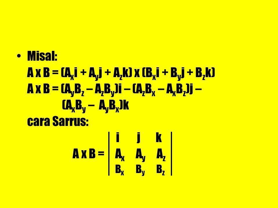 A x B = (Axi + Ayj + Azk) x (Bxi + Byj + Bzk)