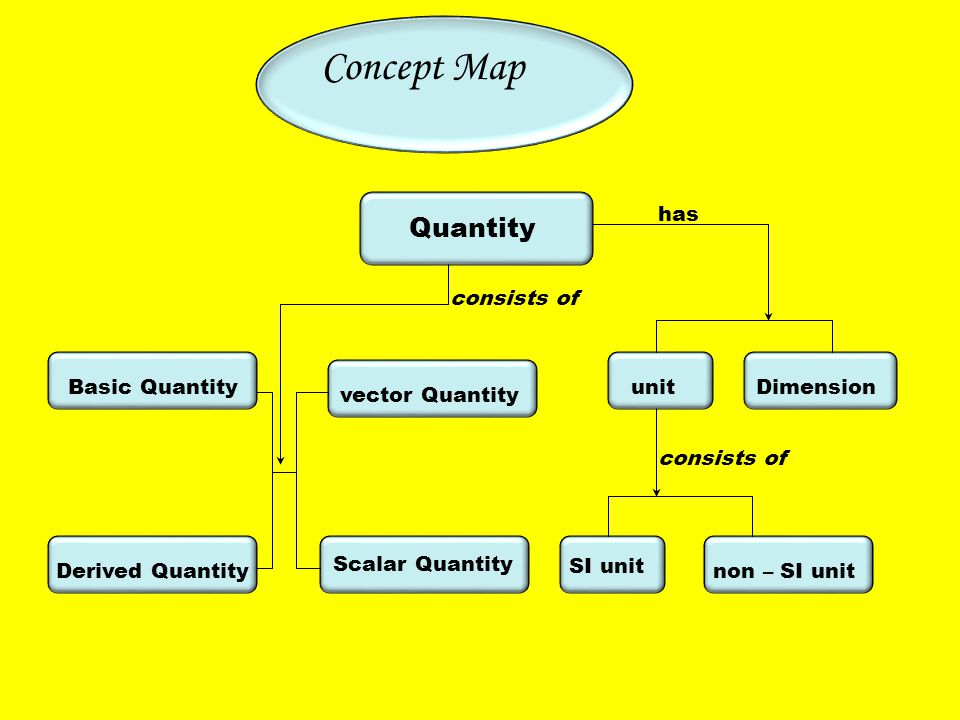 Concept Map Basic Quantity unit Dimension Derived Quantity