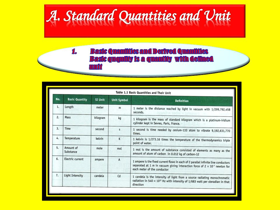A. Standard Quantities and Unit