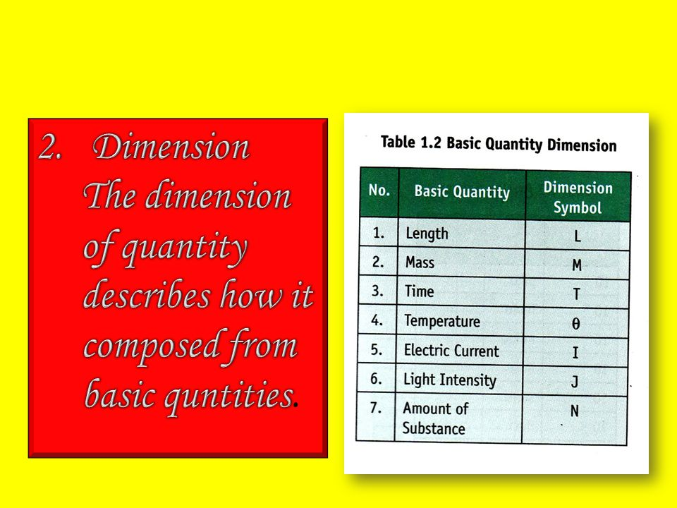 Dimension The dimension of quantity describes how it composed from basic quntities.
