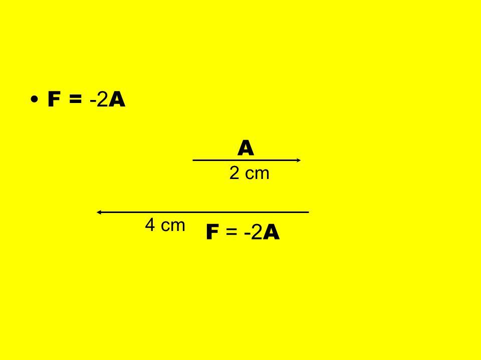 F = -2A A 2 cm 4 cm F = -2A