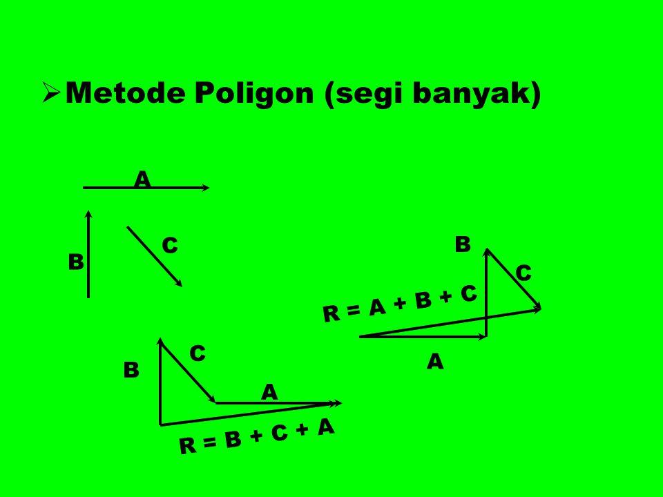 Metode Poligon (segi banyak)
