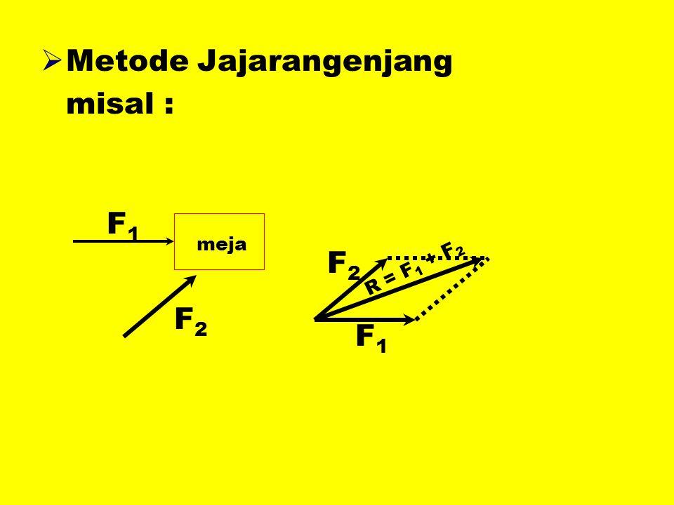 Metode Jajarangenjang misal :