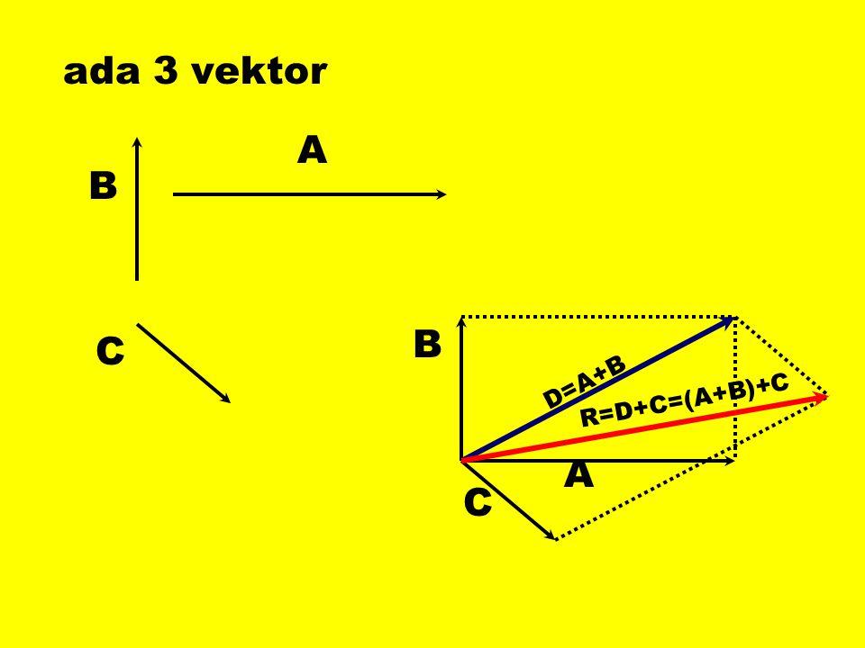 ada 3 vektor A B B C D=A+B R=D+C=(A+B)+C A C