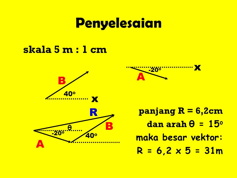 Penyelesaian skala 5 m : 1 cm x A panjang R = 6,2cm B x R B A
