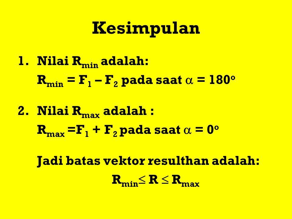 Kesimpulan Nilai Rmin adalah: Rmin = F1 – F2 pada saat  = 180o