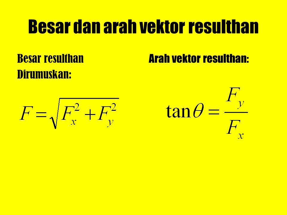 Besar dan arah vektor resulthan