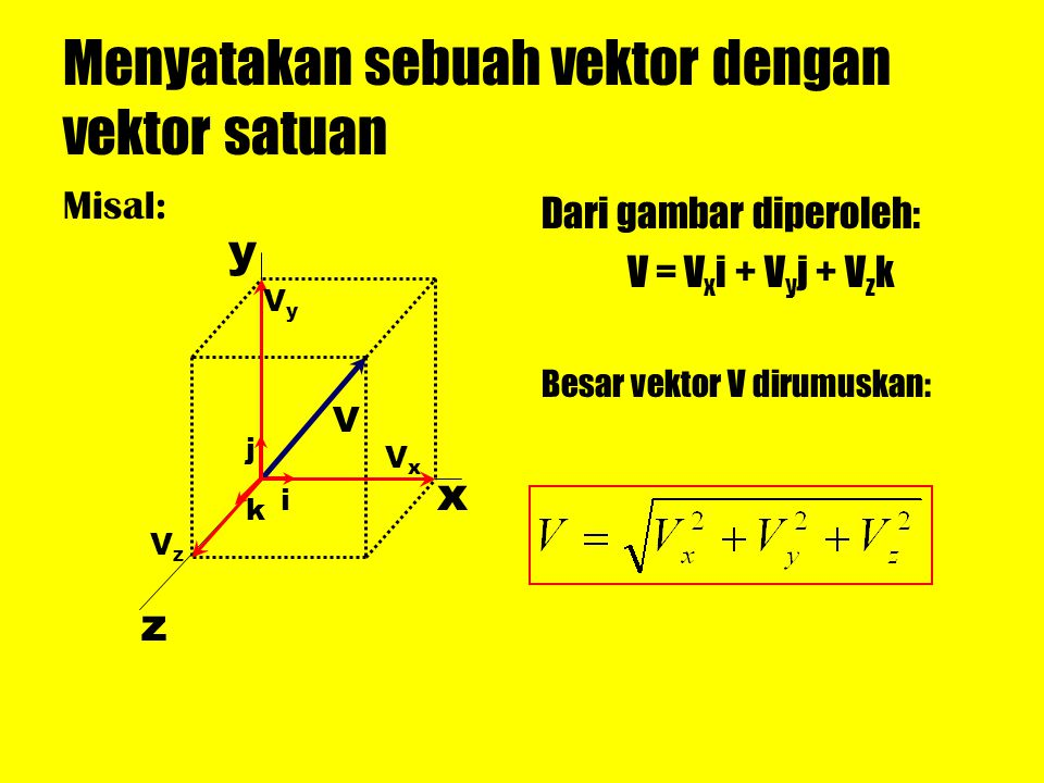 Menyatakan sebuah vektor dengan vektor satuan
