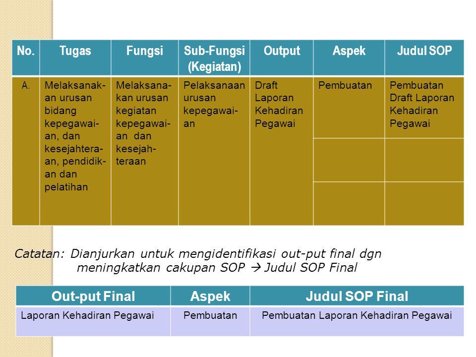 Sub-Fungsi (Kegiatan)