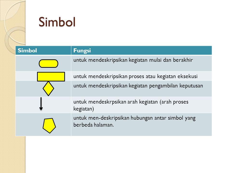 Simbol Simbol Fungsi untuk mendeskripsikan kegiatan mulai dan berakhir