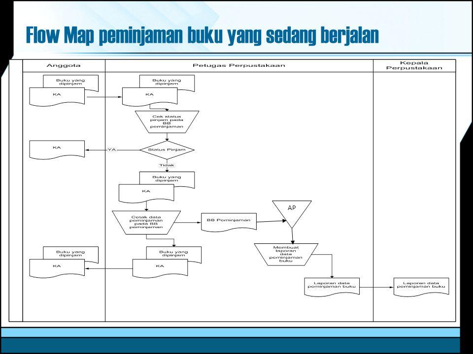 Flow Map peminjaman buku yang sedang berjalan