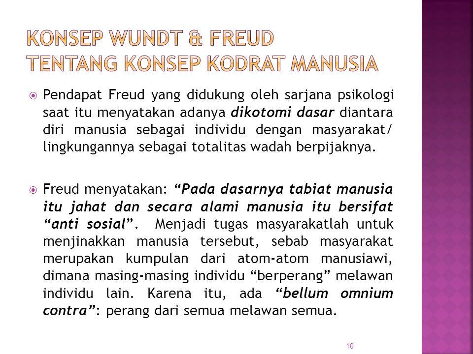 Konsep Wundt & Freud Tentang Konsep Kodrat Manusia