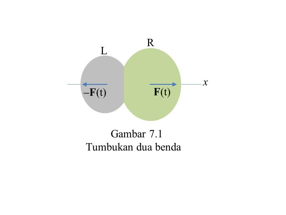 R L F(t) –F(t) x Gambar 7.1 Tumbukan dua benda