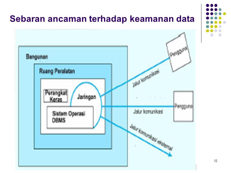 Sebaran ancaman terhadap keamanan data