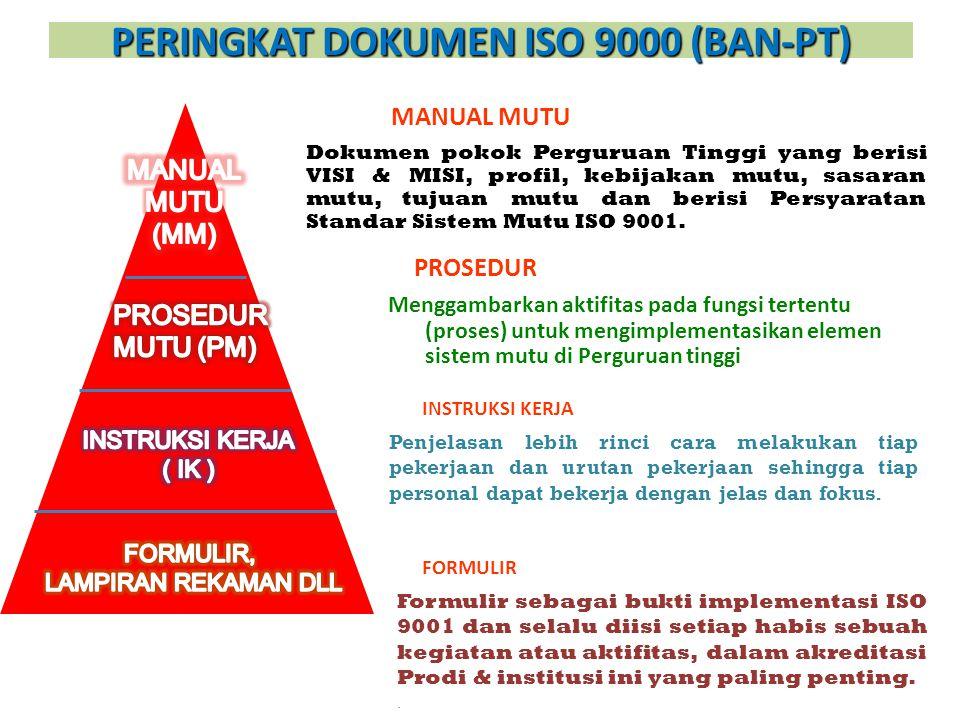 PERINGKAT DOKUMEN ISO 9000 (BAN-PT)