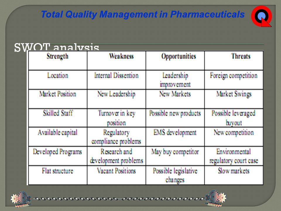 SWOT analysis Total Quality Management in Pharmaceuticals