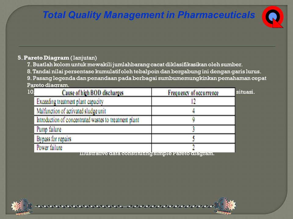 Total Quality Management in Pharmaceuticals