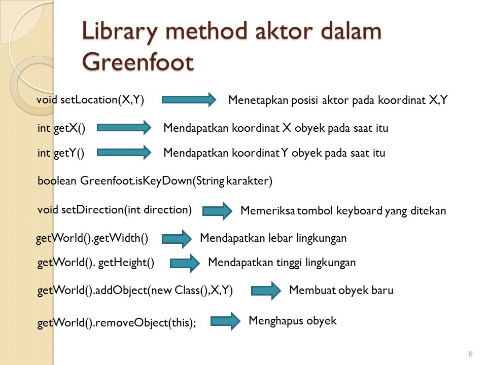Library method aktor dalam Greenfoot