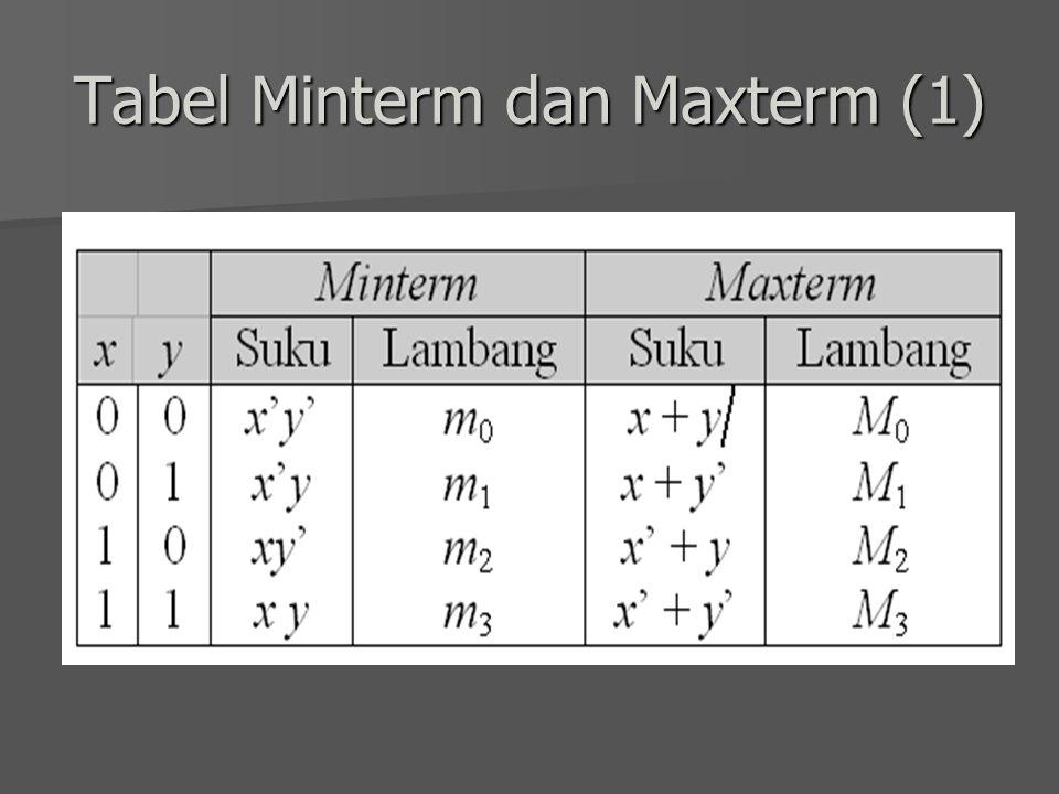 Tabel Minterm dan Maxterm (1)