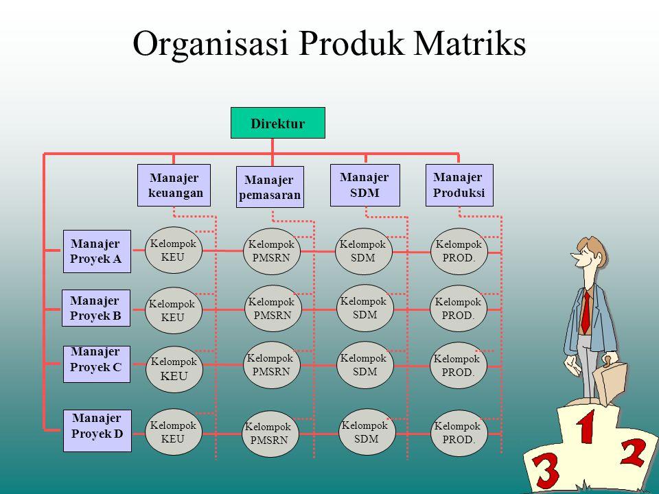 Organisasi Produk Matriks