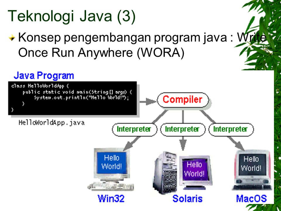 Teknologi Java (3) Konsep pengembangan program java : Write Once Run Anywhere (WORA)