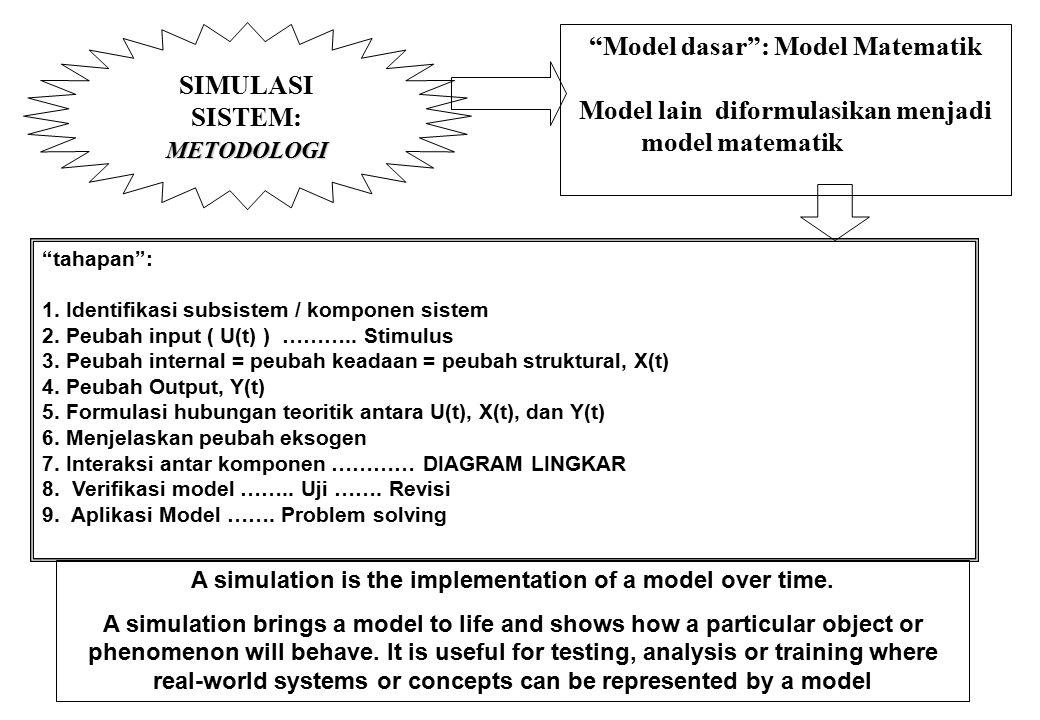 Model dasar : Model Matematik