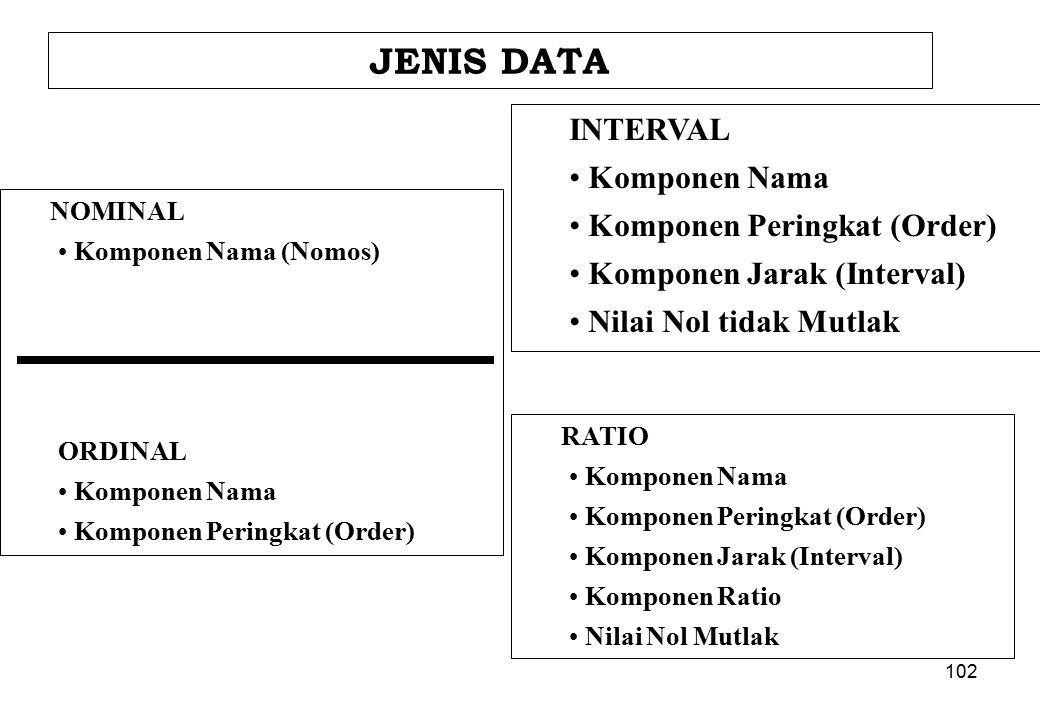 JENIS DATA INTERVAL Komponen Nama Komponen Peringkat (Order)