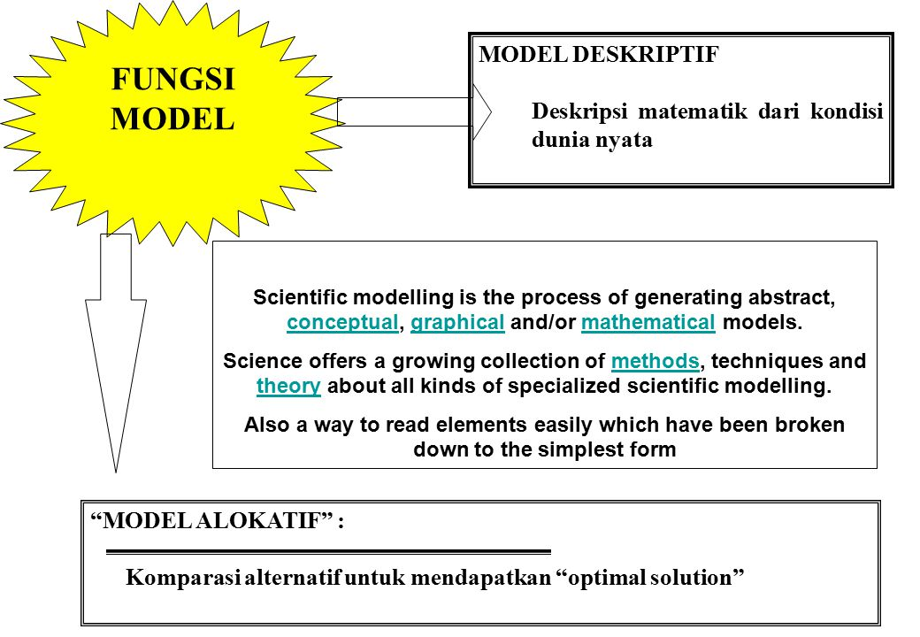 FUNGSI MODEL MODEL DESKRIPTIF