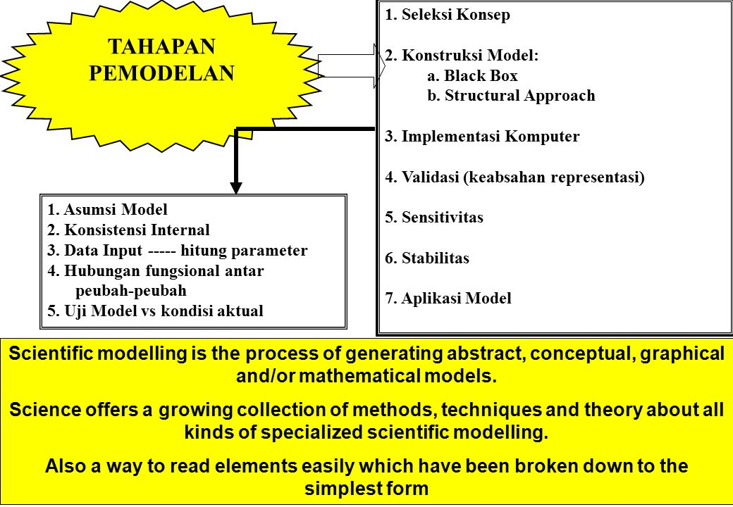 TAHAPAN PEMODELAN 1. Seleksi Konsep. 2. Konstruksi Model: a. Black Box. b. Structural Approach. 3. Implementasi Komputer.