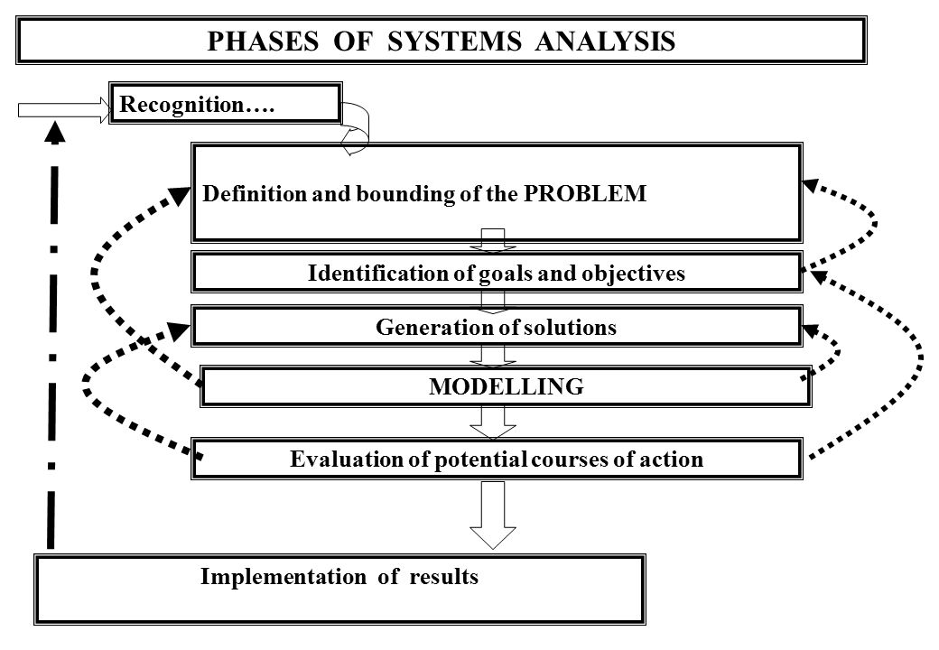 PHASES OF SYSTEMS ANALYSIS