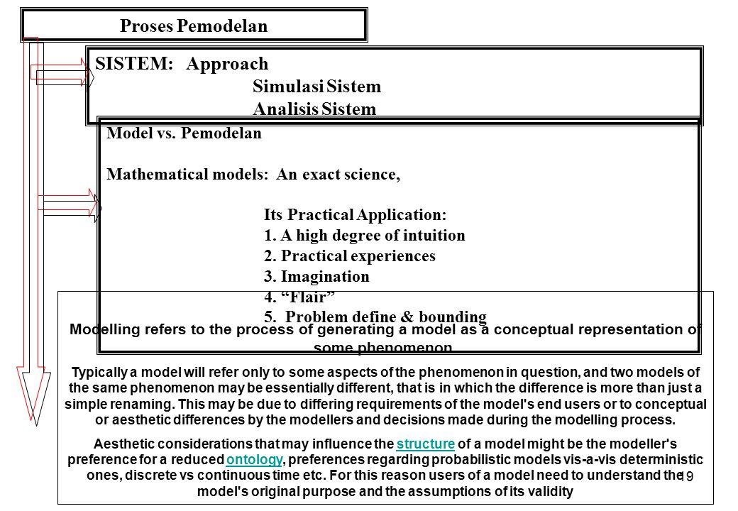 Proses Pemodelan SISTEM: Approach Simulasi Sistem Analisis Sistem