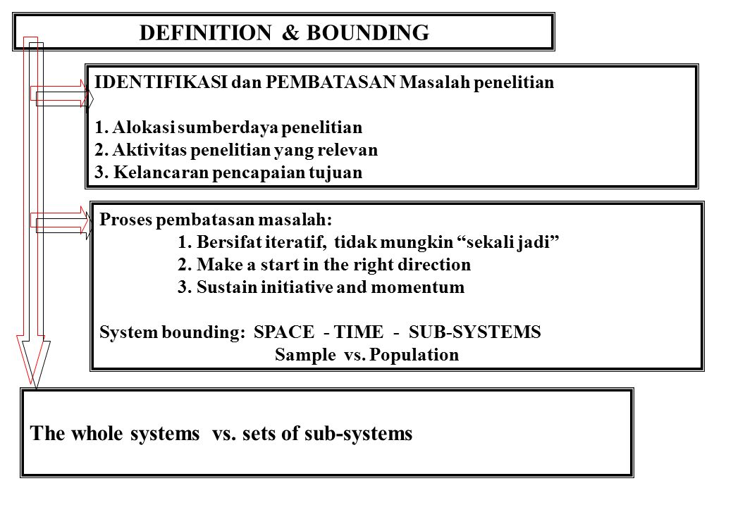 DEFINITION & BOUNDING The whole systems vs. sets of sub-systems