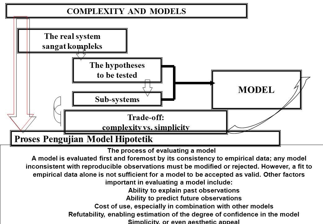 Proses Pengujian Model Hipotetik