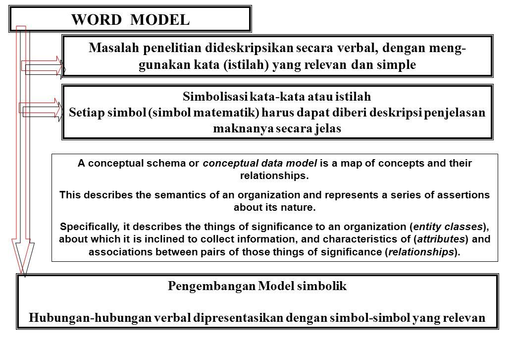 Simbolisasi kata-kata atau istilah Pengembangan Model simbolik