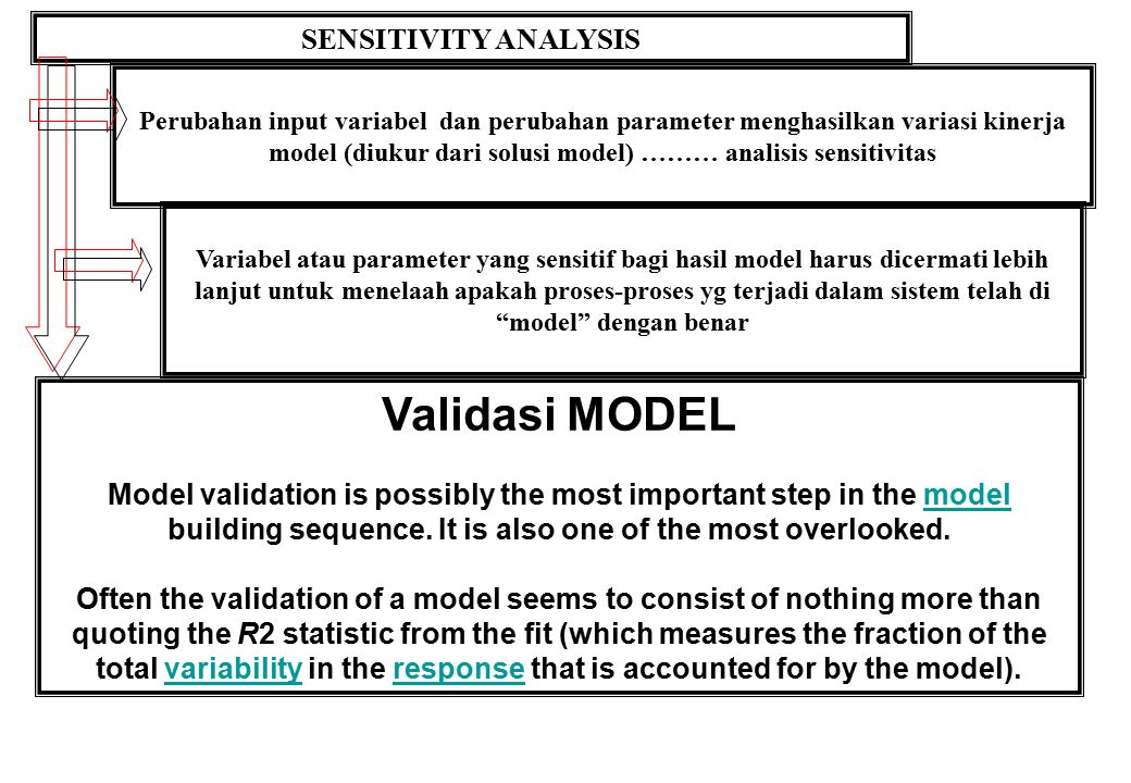 Validasi MODEL SENSITIVITY ANALYSIS
