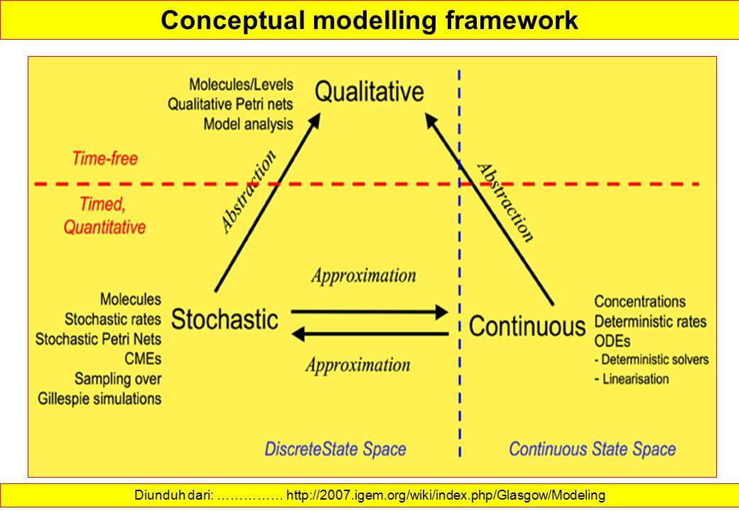 Conceptual modelling framework