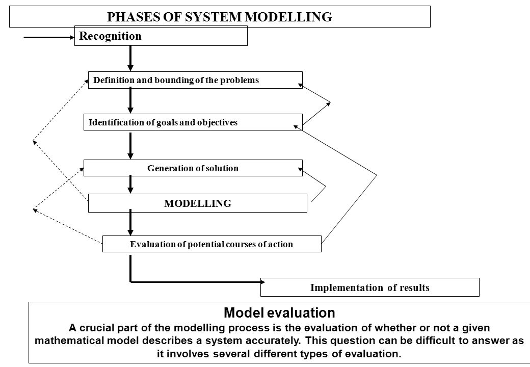 PHASES OF SYSTEM MODELLING