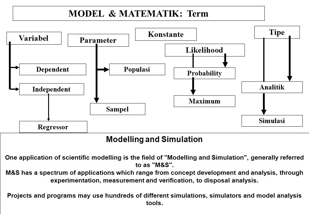MODEL & MATEMATIK: Term Modelling and Simulation