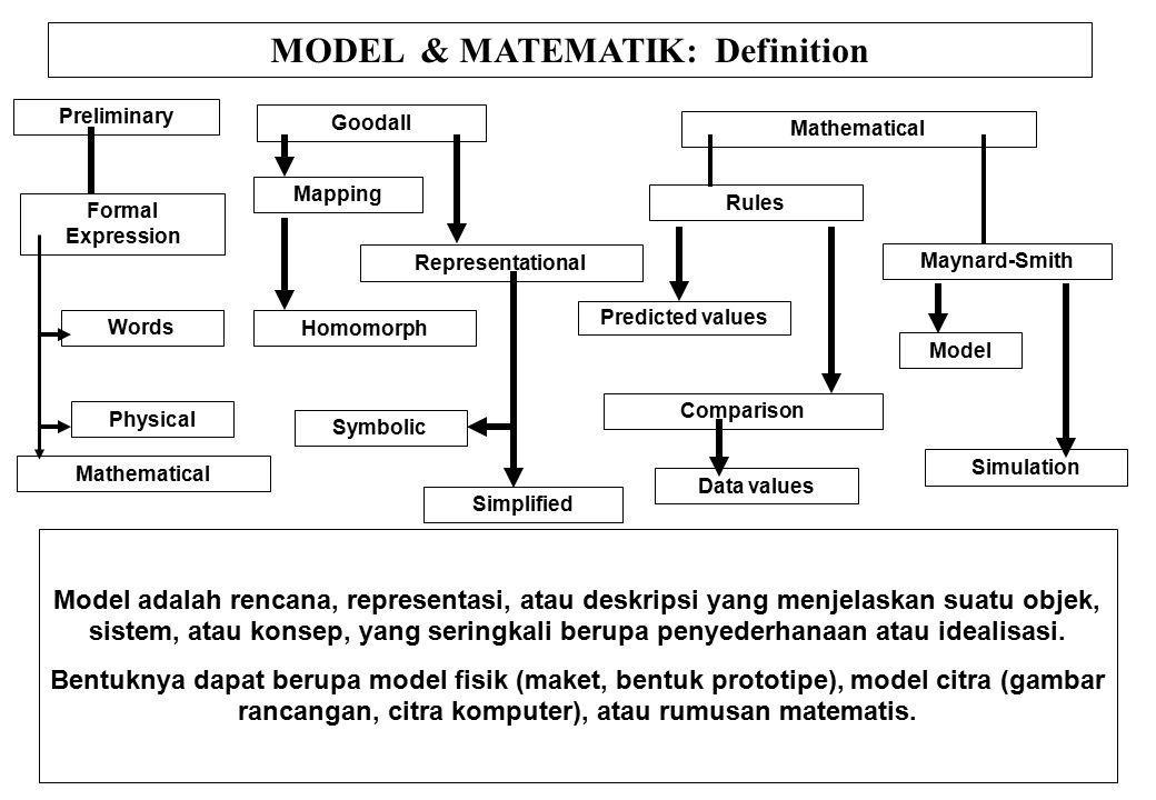 MODEL & MATEMATIK: Definition
