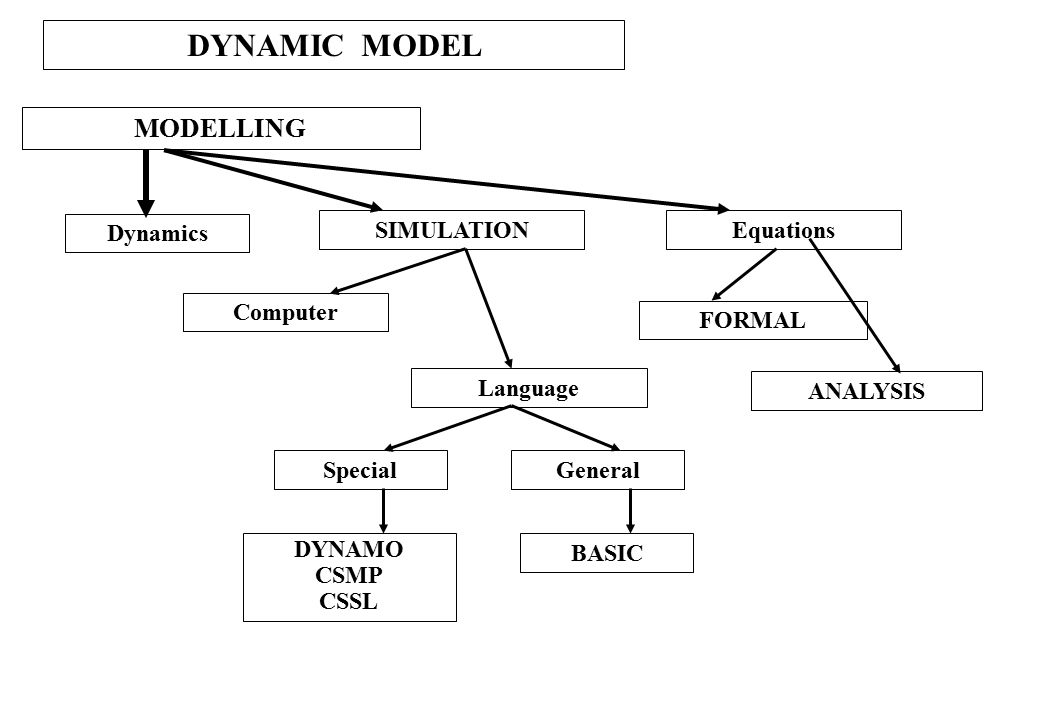 DYNAMIC MODEL MODELLING Dynamics SIMULATION Equations Computer FORMAL