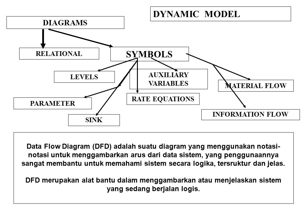 DYNAMIC MODEL SYMBOLS DIAGRAMS RELATIONAL AUXILIARY VARIABLES LEVELS